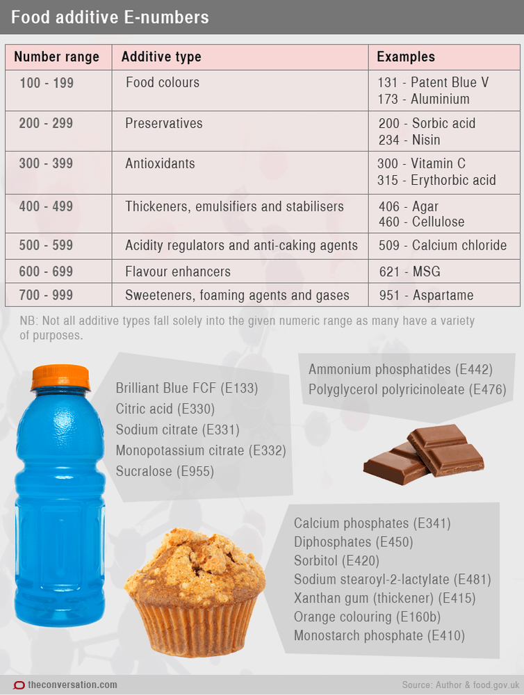 Table of E Number Food Additive Types from theconversation.com